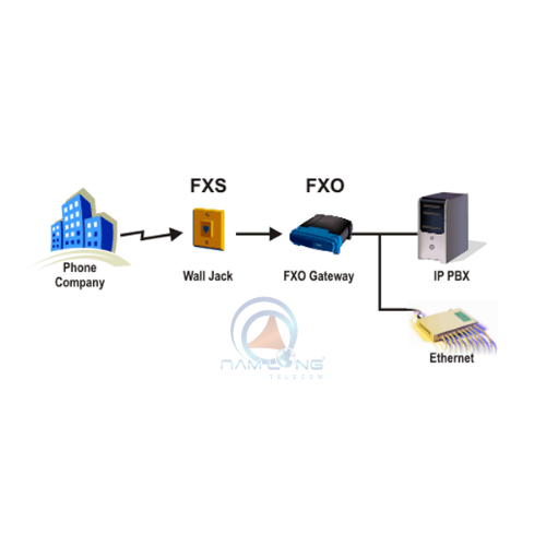 FXO VoIP Gateway