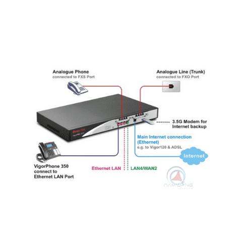 Router load balancing Draytek Vigor IPPBX3510